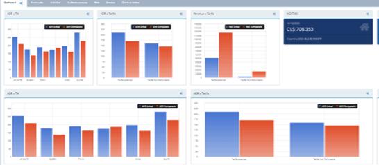 Dashboard de datos de Revenue